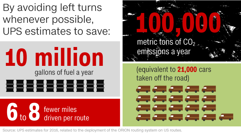 Infographic showing UPS save 10 million gallons of fuel per year, 100,000 metric tons of CO2 emissions and 6 to 8 fewer miles driven per route. The equivelent to 21,000 cars taken off the road.