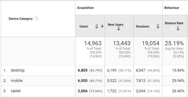 Screenshot of a Google Analytics Device Category report.